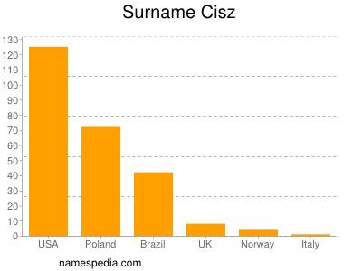 Surname Cisz