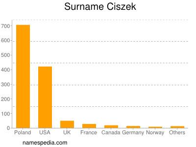 Surname Ciszek