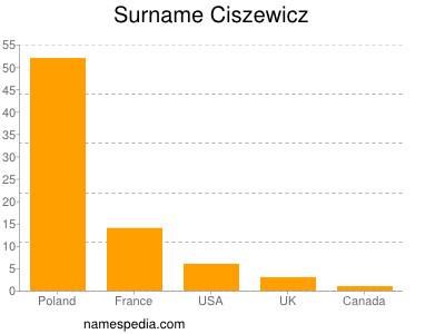 Surname Ciszewicz