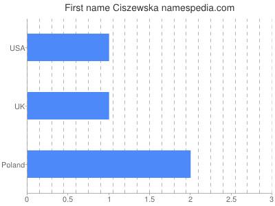 Given name Ciszewska