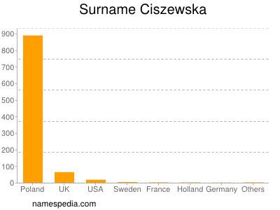 Surname Ciszewska
