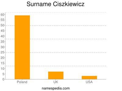Surname Ciszkiewicz