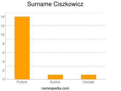 Surname Ciszkowicz