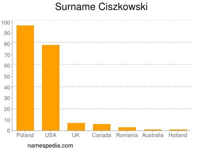 Surname Ciszkowski