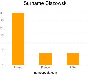 Surname Ciszowski