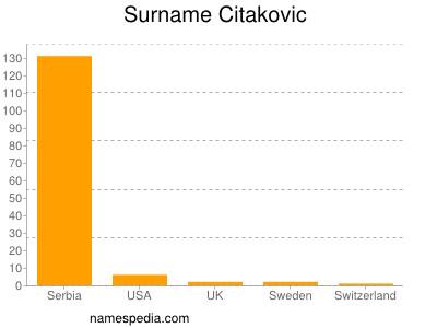Surname Citakovic