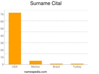 Surname Cital