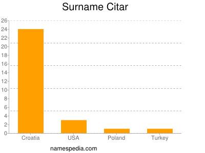 Surname Citar