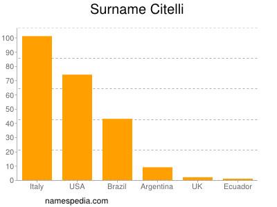 Surname Citelli