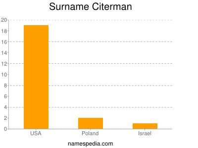 Surname Citerman