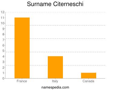 Surname Citerneschi