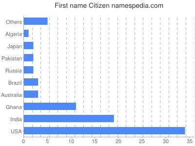Given name Citizen