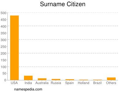 Surname Citizen
