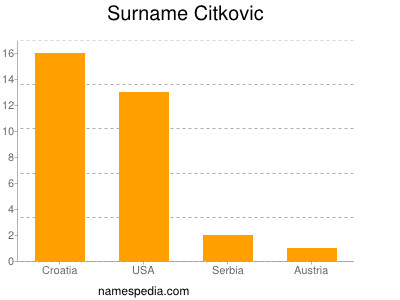 Surname Citkovic