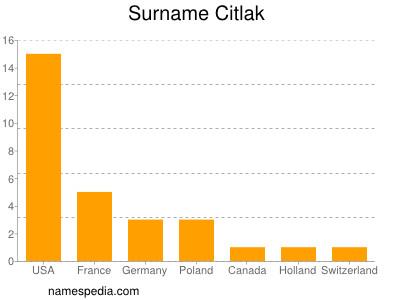 Surname Citlak