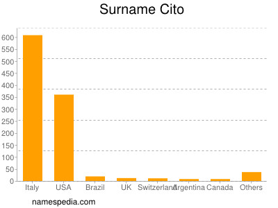 Surname Cito