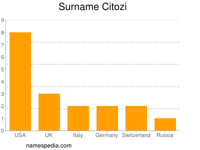 Surname Citozi