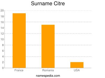 Surname Citre