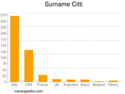 Surname Citti