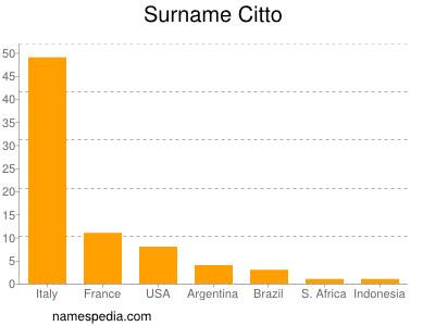 Surname Citto