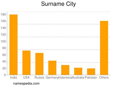 Surname City