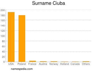 Surname Ciuba