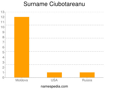 Surname Ciubotareanu