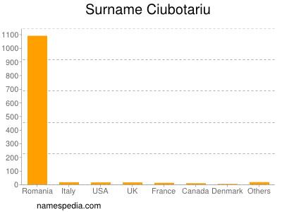 Surname Ciubotariu