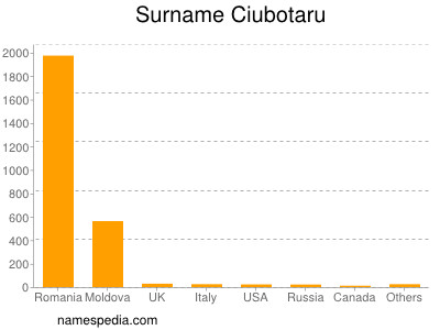 Surname Ciubotaru