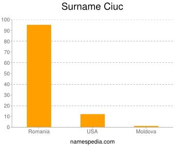 Surname Ciuc