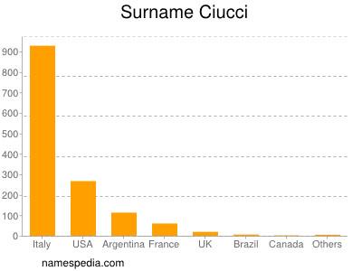 Surname Ciucci