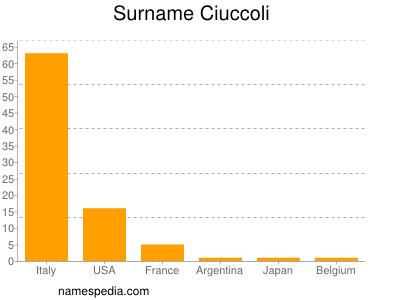 Surname Ciuccoli