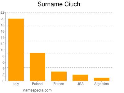 Surname Ciuch