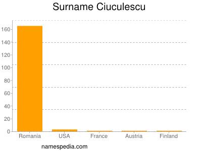 Surname Ciuculescu