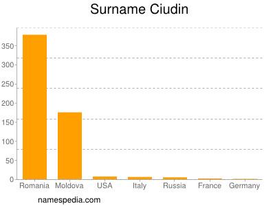 Surname Ciudin