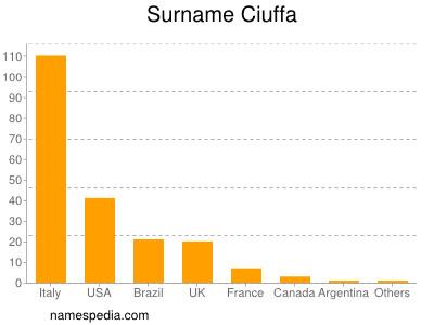 Surname Ciuffa
