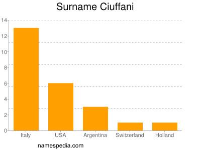 Surname Ciuffani