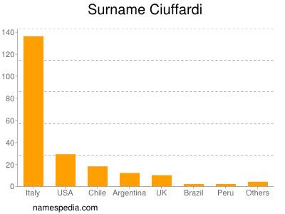 Surname Ciuffardi