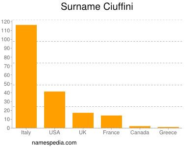 Surname Ciuffini