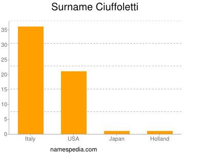 Surname Ciuffoletti