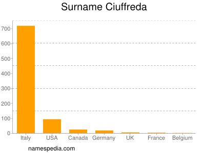 Surname Ciuffreda