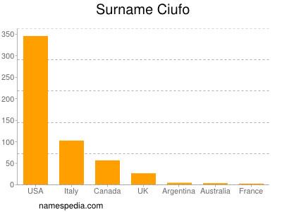 Surname Ciufo