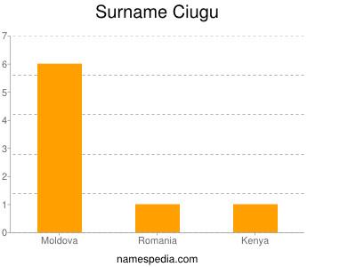 Surname Ciugu