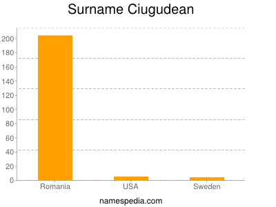 Surname Ciugudean