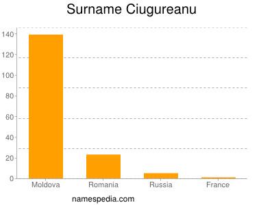 Surname Ciugureanu
