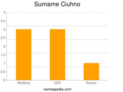 Surname Ciuhno