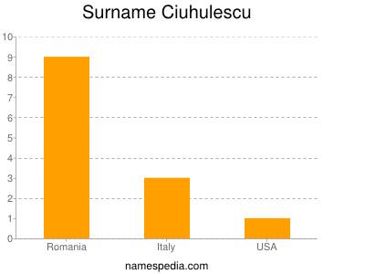 Surname Ciuhulescu