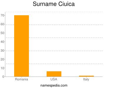 Surname Ciuica