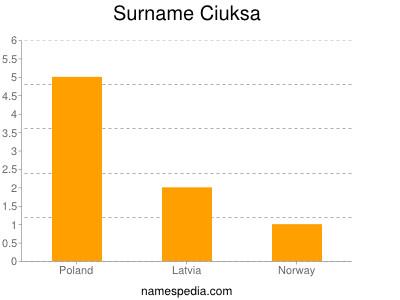Surname Ciuksa