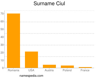 Surname Ciul